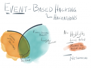 Event-based hacking/hackathons, A well-defined problem (ask questions) overlapping coding skill of participants is where the value of an event lies. Also: highlights local talent, rewards this kind of thinking, networking