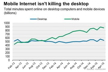 Between February 2013 and April 2015 time spent online with a desktop machine remained steady, neither decreasing nor increasing noticeably. Time spent online with a mobile device increased during that time. The chart is sourced from Comscore