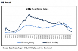 Sales volume chart by the minute for online shoppers Thanksgiving and Black Friday 2012