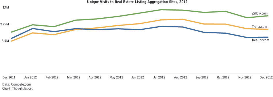 Traffic to real estate aggregation sites in 2012