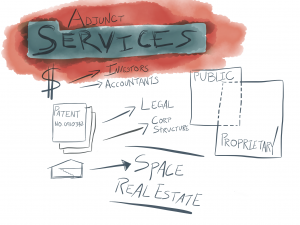 Adjunct services: Investors, accountants, legal, corporate structure, space, real estate. The overlap of public and proprietary work.