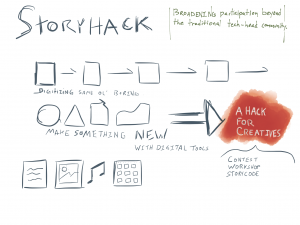 Storyhack: Broadening participation beyond the traditional tech-head community.Digitizing same ol' boring or make something new with digital tools, a hack for creatives--contest, workshop, story code.