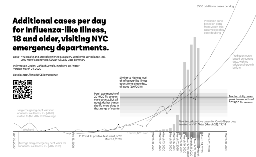 A chart comparing additional cases per day for Influenza-like Illness, 18 and older, visiting NYC emergency departments with tested cases of Covid-19 March 24, 2020