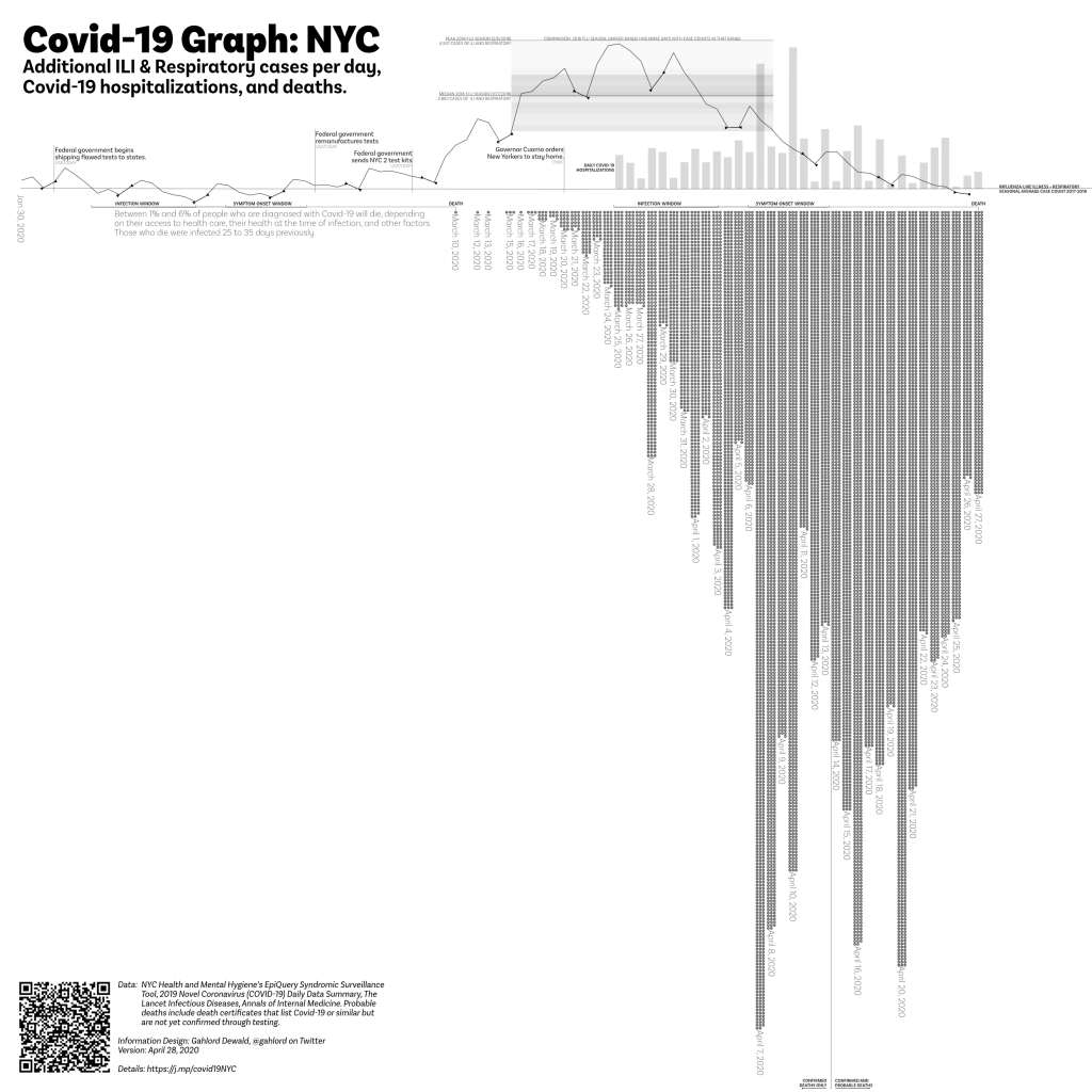 Covid-19 graph, NYC April 28, 2020. Cases (syndromic surveillance), hospitalizations, deaths related to coronavirus.